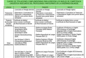 El CEP de Granada: centro examinador de Trinity Collège y colaborador de la Alianza Francesa